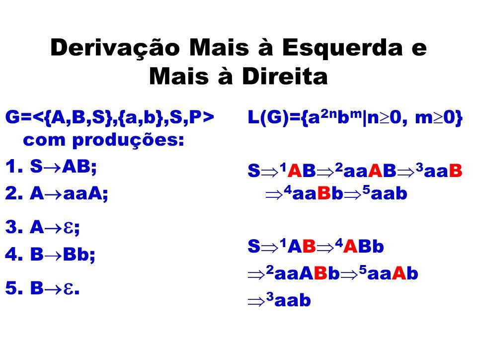 Derivação Mais à Esquerda e Mais à Direita G= com produções: 1. S AB; 2. A aaA; 3. A ; 4. B Bb; 5. B. L(G)={a 2n b m |n 0, m 0} S 1 AB 2 aaAB 3 aaB 4
