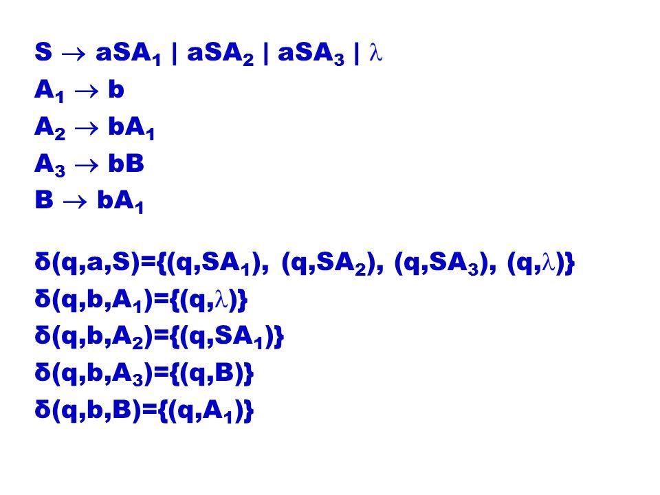 S aSA 1 | aSA 2 | aSA 3 | A 1 b A 2 bA 1 A 3 bB B bA 1 δ(q,a,S)={(q,SA 1 ), (q,SA 2 ), (q,SA 3 ), (q, )} δ(q,b,A 1 )={(q, )} δ(q,b,A 2 )={(q,SA 1 )} δ(q,b,A 3 )={(q,B)} δ(q,b,B)={(q,A 1 )}