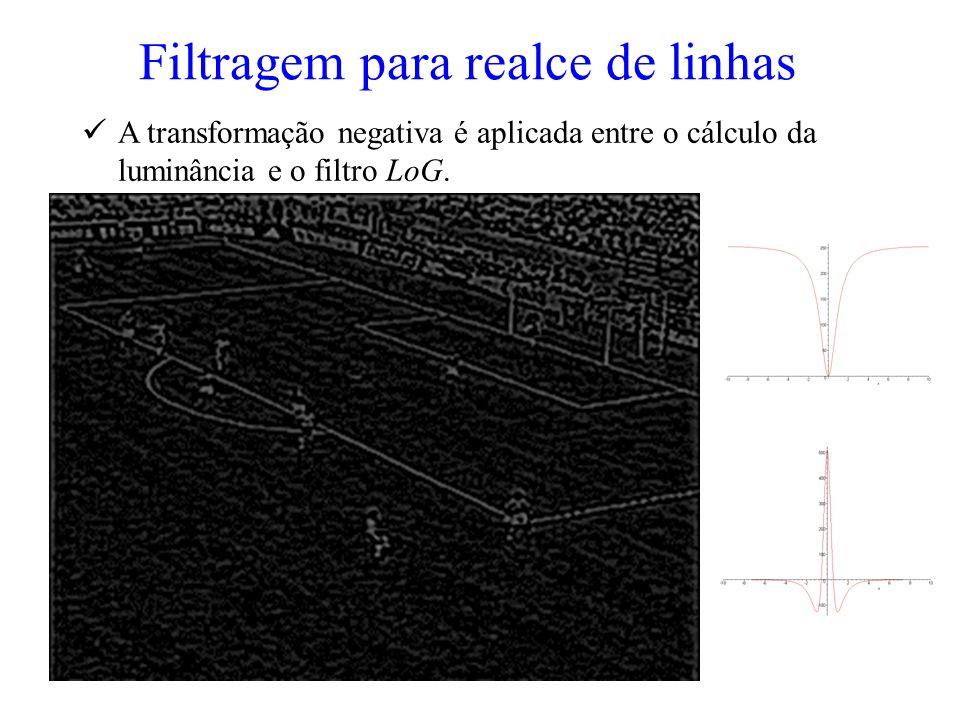 Filtragem para realce de linhas A transformação negativa é aplicada entre o cálculo da luminância e o filtro LoG.