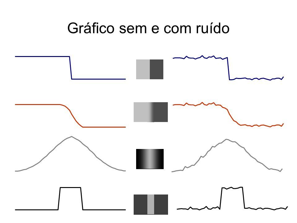 Gráfico sem e com ruído