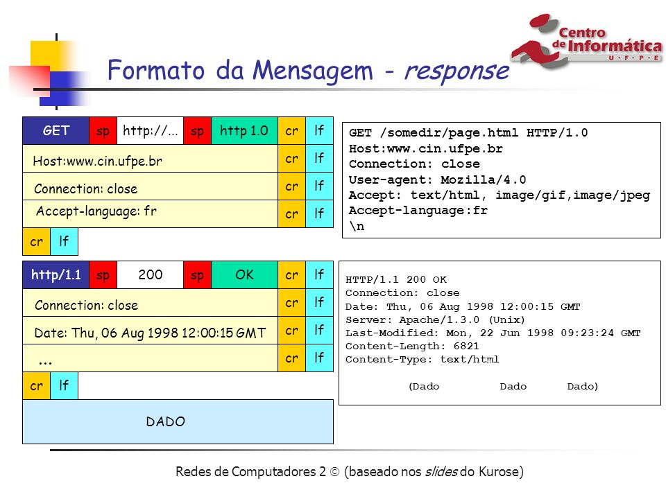 Redes de Computadores 2 (baseado nos slides do Kurose) Formato da Mensagem - response GEThttp://...sp http 1.0crlf Host:www.cin.ufpe.br crlf Connectio