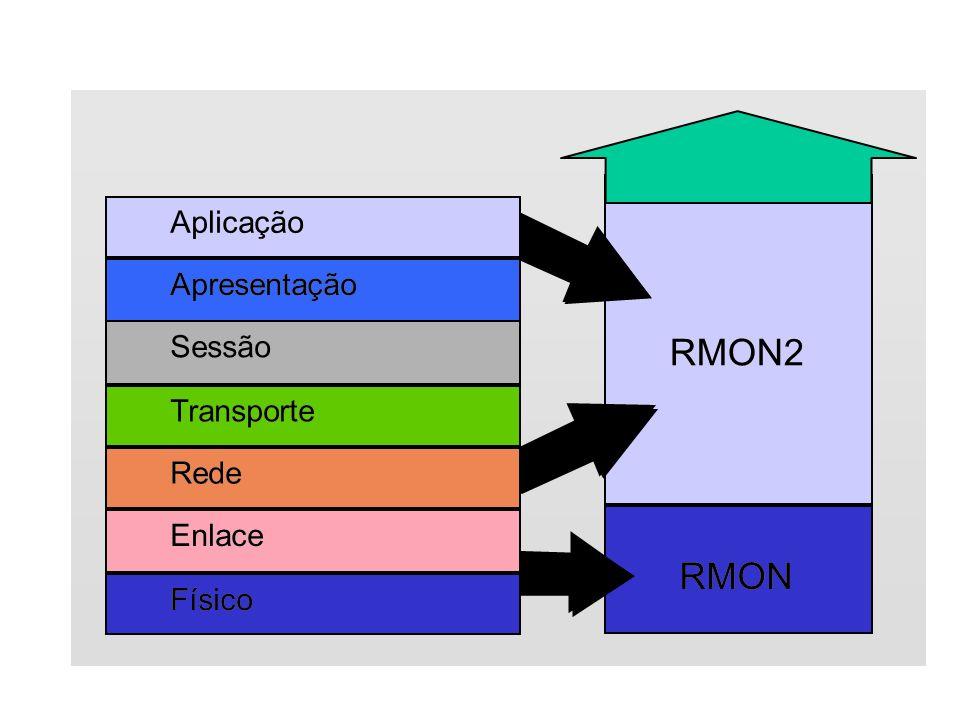 17 RMON RMON2 Físico Enlace Rede Transporte Aplicação Sessão Apresentação