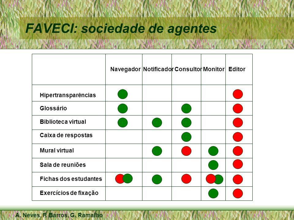 A. Neves, F. Barros, G. Ramalho FAVECI: sociedade de agentes Navegador Notificador Consultor Monitor Editor Hipertransparências Glossário Biblioteca v