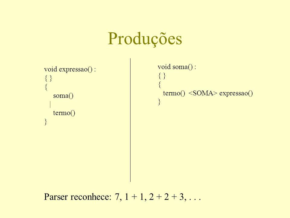 Produções void expressao() : { } { soma() | termo() } Parser reconhece: 7, 1 + 1, 2 + 2 + 3,... void soma() : { } { termo() expressao() }