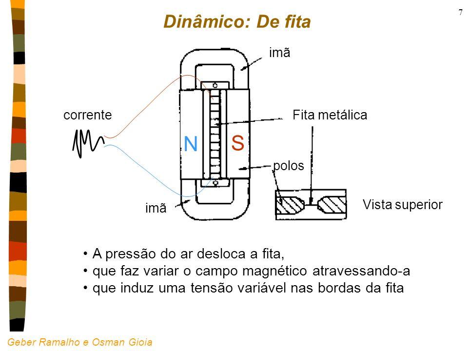 Geber Ramalho e Osman Gioia 7 Dinâmico: De fita N S imã Fita metálica Vista superior polos A pressão do ar desloca a fita, que faz variar o campo magn