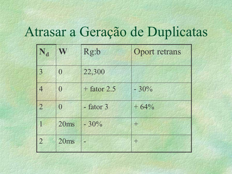 Atrasar a Geração de Duplicatas NdNd WRg:bOport retrans 3022,300 40+ fator 2.5- 30% 20- fator 3+ 64% 120ms- 30%+ 220ms-+