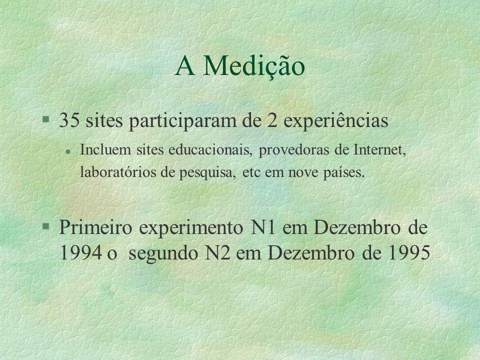 A Medição §35 sites participaram de 2 experiências l Incluem sites educacionais, provedoras de Internet, laboratórios de pesquisa, etc em nove países.