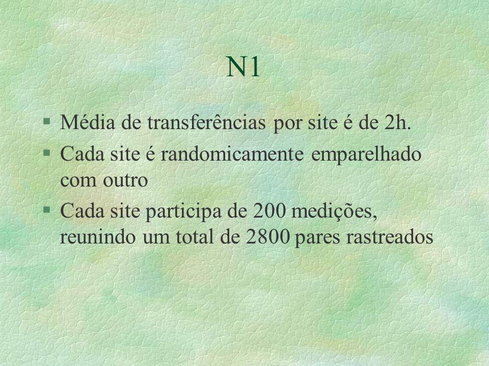 N1 §Média de transferências por site é de 2h.