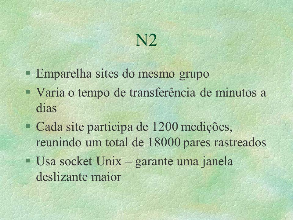 N2 §Emparelha sites do mesmo grupo §Varia o tempo de transferência de minutos a dias §Cada site participa de 1200 medições, reunindo um total de 18000 pares rastreados §Usa socket Unix – garante uma janela deslizante maior