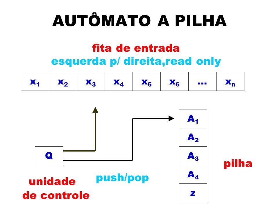 AUTÔMATO A PILHA x2x2 x3x3 x4x4 x5x5 x1x1 x6x6...xnxn Q A1A1 A2A2 A3A3 A4A4 z push/pop pilha fita de entrada esquerda p/ direita,read only unidade de