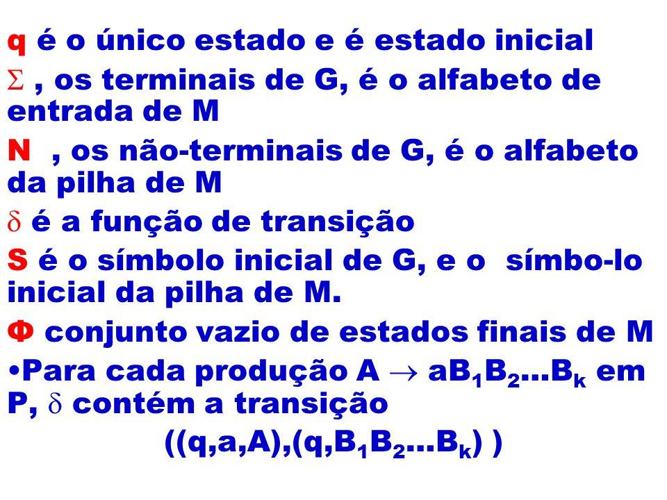 q é o único estado e é estado inicial, os terminais de G, é o alfabeto de entrada de M N, os não-terminais de G, é o alfabeto da pilha de M é a função