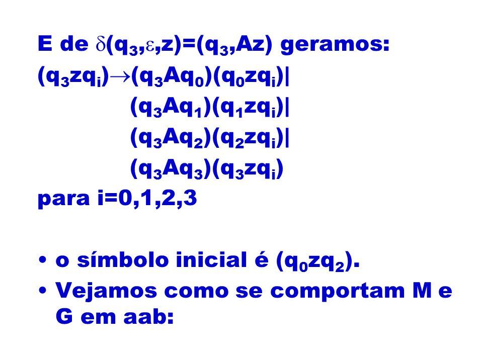 E de (q 3,,z)=(q 3,Az) geramos: (q 3 zq i ) (q 3 Aq 0 )(q 0 zq i )| (q 3 Aq 1 )(q 1 zq i )| (q 3 Aq 2 )(q 2 zq i )| (q 3 Aq 3 )(q 3 zq i ) para i=0,1,