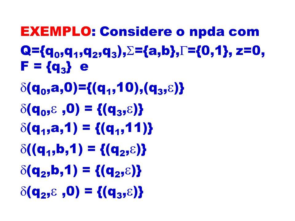 EXEMPLO: Considere o npda com Q={q 0,q 1,q 2,q 3 ), ={a,b}, ={0,1}, z=0, F = {q 3 } e (q 0,a,0)={(q 1,10),(q 3, )} (q 0,,0) = {(q 3, )} (q 1,a,1) = {(