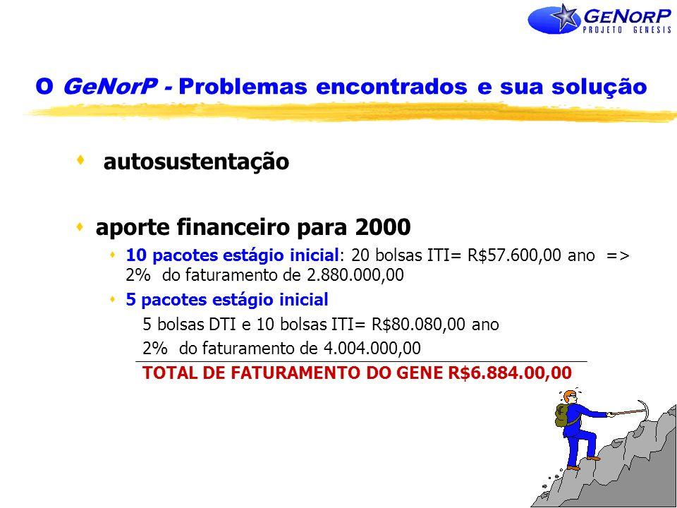 O GeNorP - Problemas encontrados e sua solução s autosustentação saporte financeiro para 2000 s10 pacotes estágio inicial: 20 bolsas ITI= R$57.600,00