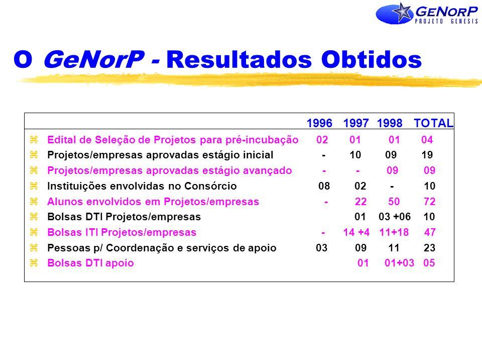 O GeNorP - Resultados Obtidos 1996 1997 1998 TOTAL zEdital de Seleção de Projetos para pré-incubação 02 01 01 04 zProjetos/empresas aprovadas estágio