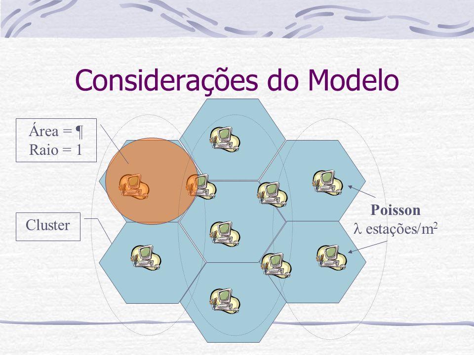 Considerações do Modelo Poisson estações/m 2 Área = ¶ Raio = 1 Cluster