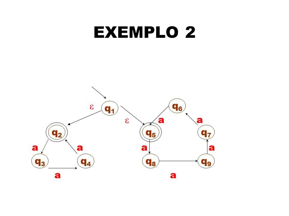 O conjunto aceito pelo autômato acima é { x {a*} | |x| é divisível por 3 ou 5}.