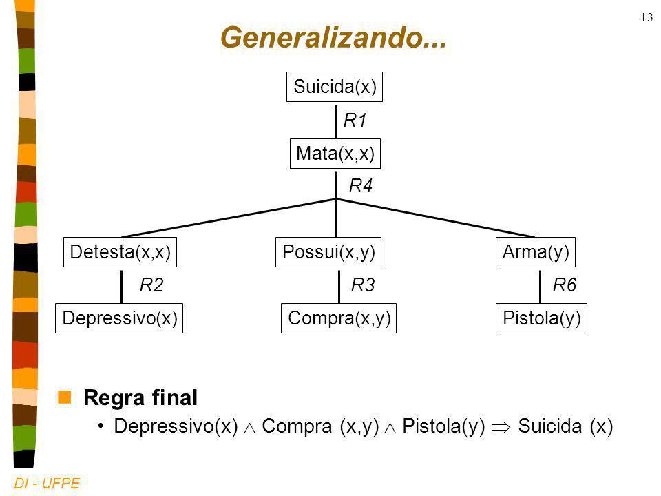 DI - UFPE 13 Suicida(x) Mata(x,x) R1 Pistola(y) R6 Depressivo(x) R2 Detesta(x,x)Possui(x,y)Arma(y) R4 Compra(x,y) R3 Generalizando...