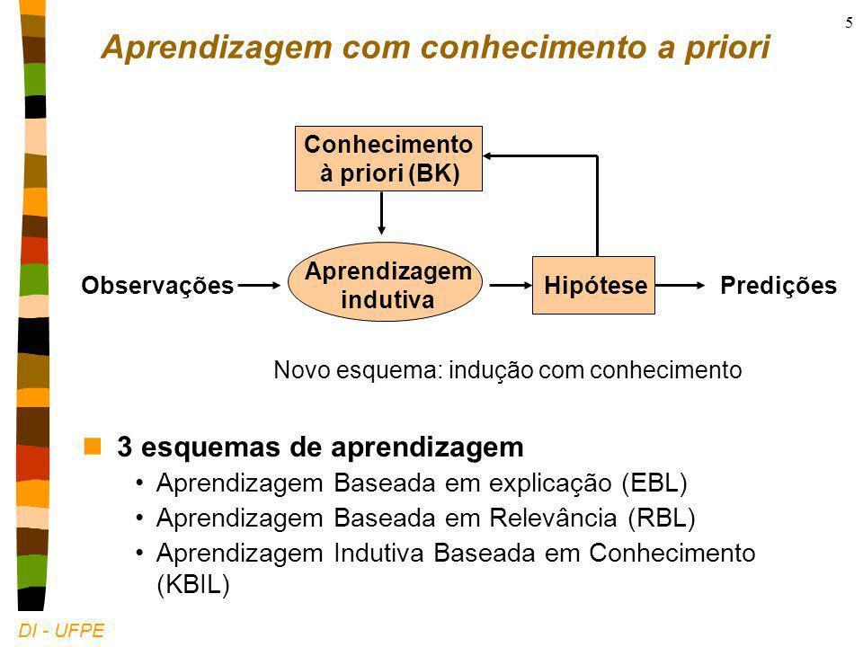 DI - UFPE 5 Observações Aprendizagem indutiva HipótesePredições Esquema clássico: indução pura Conhecimento à priori (BK) Novo esquema: indução com conhecimento Aprendizagem com conhecimento a priori n3 esquemas de aprendizagem Aprendizagem Baseada em explicação (EBL) Aprendizagem Baseada em Relevância (RBL) Aprendizagem Indutiva Baseada em Conhecimento (KBIL)