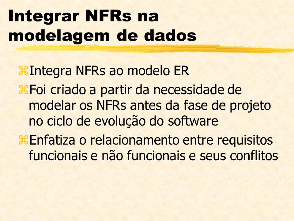 Integrar NFRs na modelagem de dados zIntegra NFRs ao modelo ER zFoi criado a partir da necessidade de modelar os NFRs antes da fase de projeto no cicl
