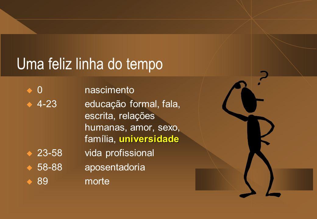 Uma feliz linha do tempo 0nascimento universidade 4-23educação formal, fala, escrita, relações humanas, amor, sexo, família, universidade 23-58 vida profissional 58-88 aposentadoria 89 morte