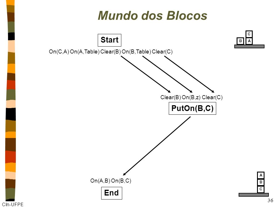CIn-UFPE 35 Mundo dos Blocos Start On(C,A) On(A,Table) Clear(B) On(B,Table) Clear(C) End On(A,B) On(B,C)