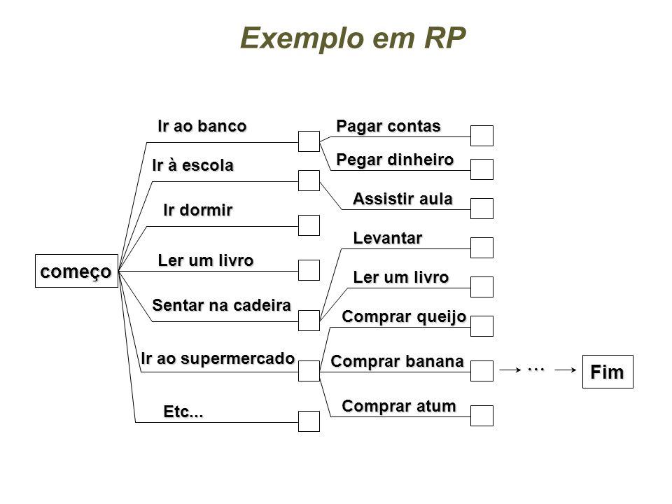 CIn-UFPE 4 Resol. de Problemas (RP) x Planejamento nRepresentação em RP Ações /operadores: programas que geram o estado sucessor Estados : descrição c