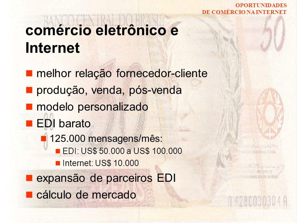 OPORTUNIDADES DE COMÉRCIO NA INTERNET benefícios da Internet redução dos custos de comunicação mala direta 1200 pessoas: US$ 1200 na Internet: US$ 10