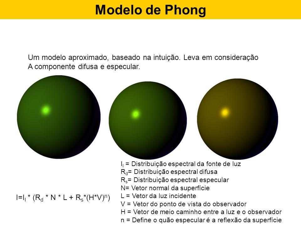 Modelo de Phong Um modelo aproximado, baseado na intuição. Leva em consideração A componente difusa e especular. I=I l * (R d * N * L + R s *(H*V) n )