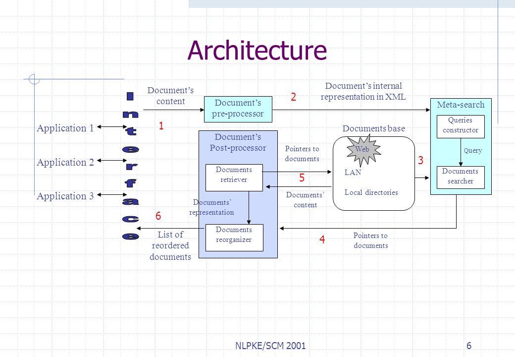 NLPKE/SCM 20017 Arquitetura -excluir Pré-processador de Documentos Traduz o documento atual para uma representação interna do documento em XML Módulo de Meta-Busca Seleciona os termos mais relevantes para criar uma query Realiza meta-buscas em diferentes bases de documentos Pós-processador de Documentos Recupera e reordena os documentos de acordo com o documento atual Algoritmo de similaridade utilizado: Vector Space