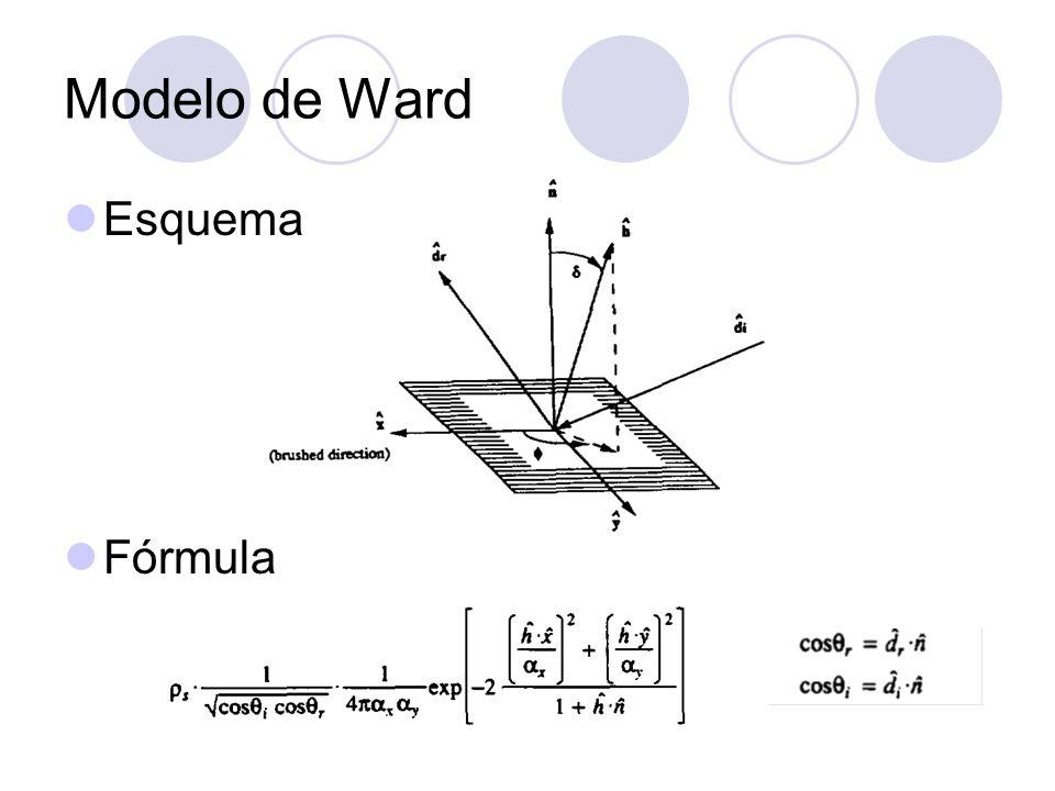 Modelo de Ward Esquema Fórmula