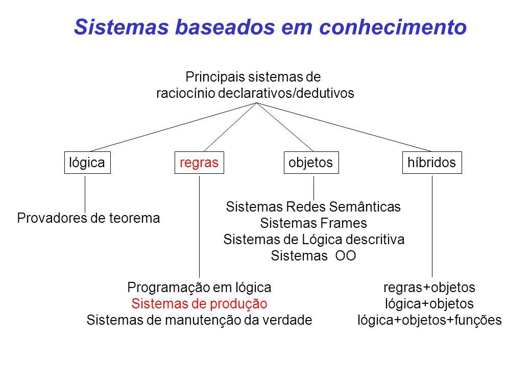 Sistemas baseados em conhecimento Principais sistemas de raciocínio declarativos/dedutivos regraslógicaobjetoshíbridos Programação em lógica Sistemas