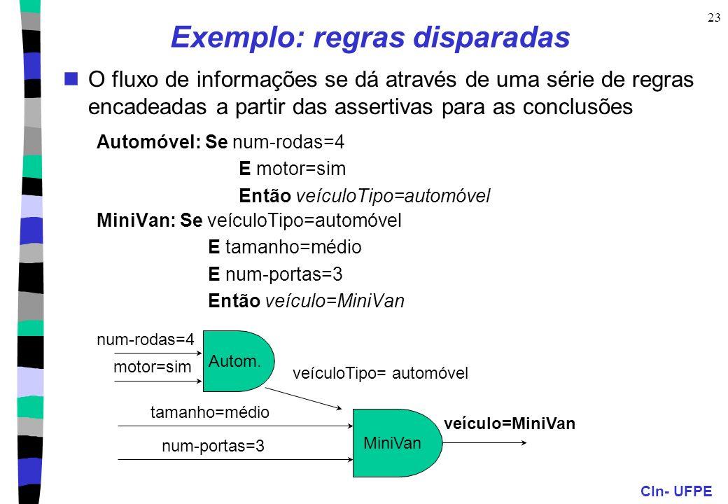 CIn- UFPE 23 Exemplo: regras disparadas O fluxo de informações se dá através de uma série de regras encadeadas a partir das assertivas para as conclus
