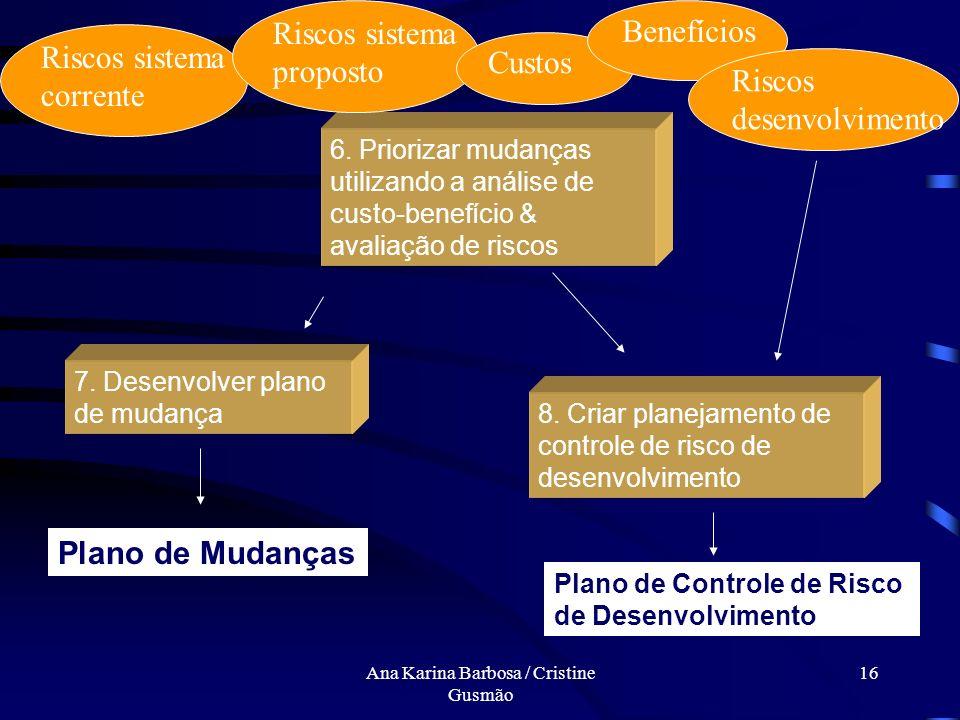 Ana Karina Barbosa / Cristine Gusmão 15 Metodologia SERUM Modelos da Análise de Negócio e recomendações 1. Refinar sistema proposto avaliando os risco