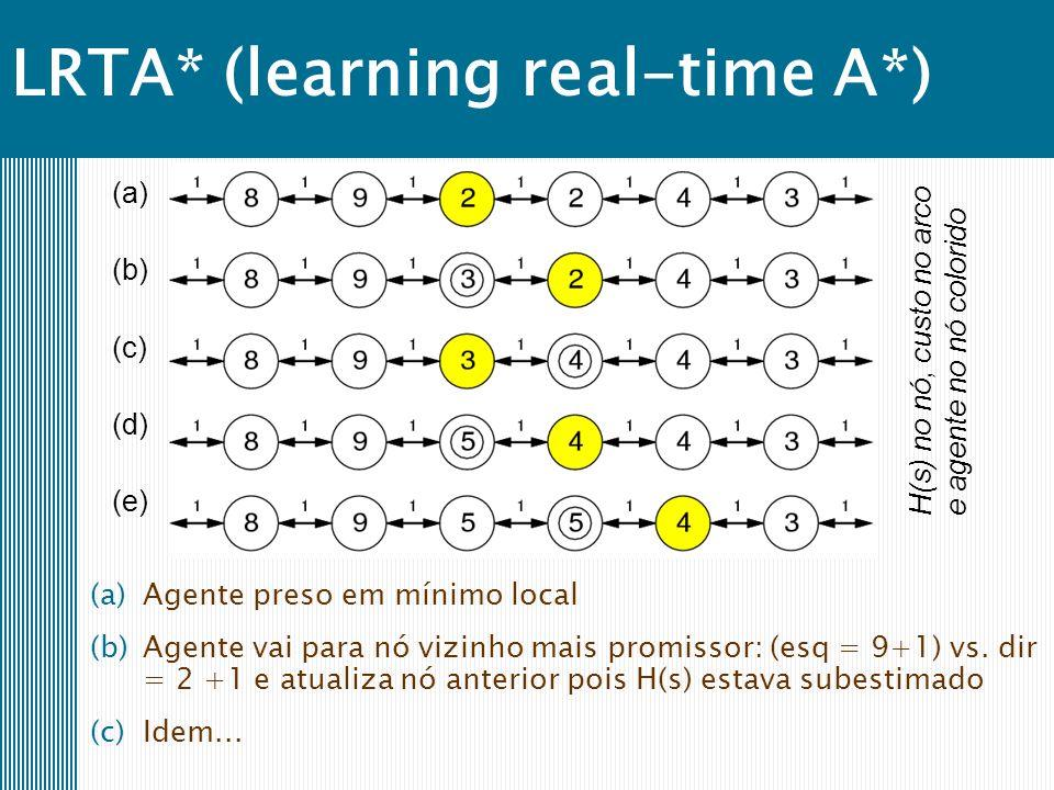 LRTA* (learning real-time A*) (a) (b) (c) (d) (e) H(s) no nó, custo no arcoe agente no nó colorido (a)Agente preso em mínimo local (b)Agente vai para nó vizinho mais promissor: (esq = 9+1) vs.