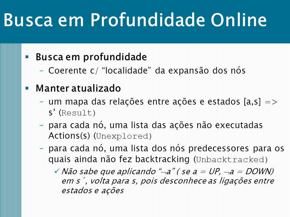 Busca em Profundidade Online Busca em profundidade –Coerente c/ localidade da expansão dos nós Manter atualizado –um mapa das relações entre ações e estados [a,s] => s ( Result) –para cada nó, uma lista das ações não executadas Actions(s) ( Unexplored) –para cada nó, uma lista dos nós predecessores para os quais ainda não fez backtracking ( Unbacktracked) Não sabe que aplicando a ( se a = UP, a = DOWN) em s´, volta para s, pois desconhece as ligações entre estados e ações