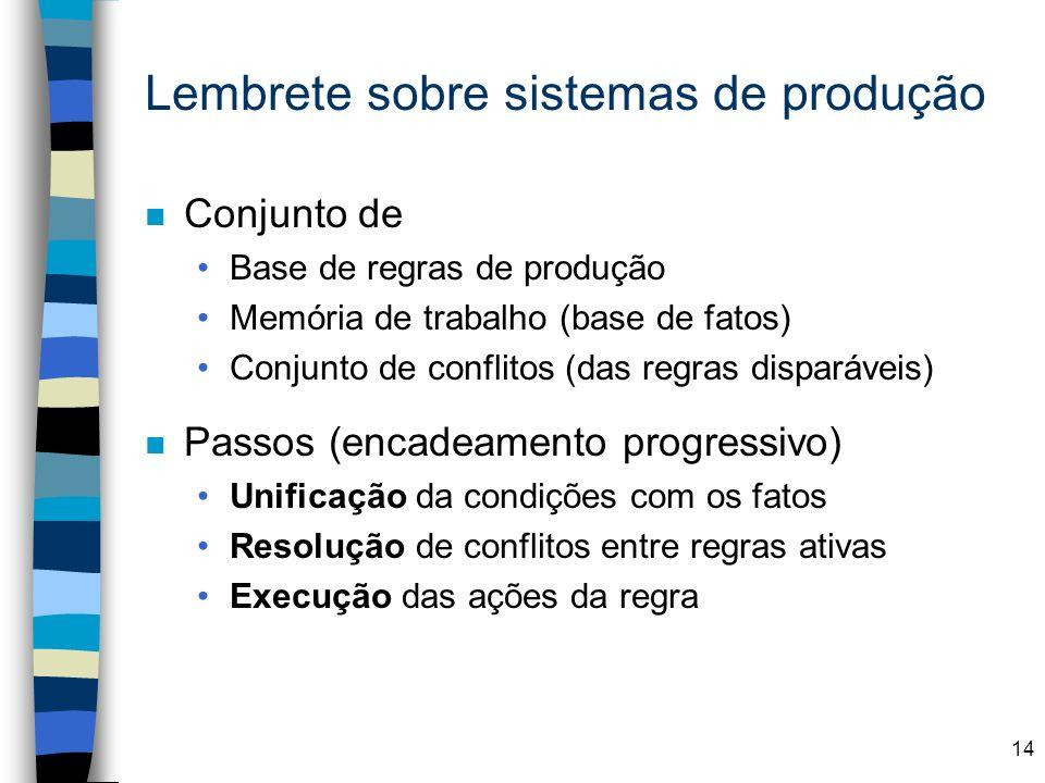 14 Lembrete sobre sistemas de produção n Conjunto de Base de regras de produção Memória de trabalho (base de fatos) Conjunto de conflitos (das regras