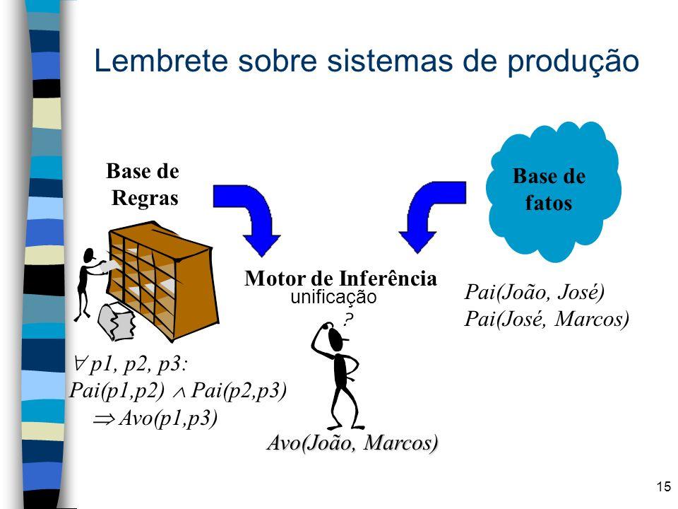 15 Lembrete sobre sistemas de produção Base de Regras p1, p2, p3: Pai(p1,p2) Pai(p2,p3) Avo(p1,p3) Base de fatos Pai(João, José) Pai(José, Marcos) Mot