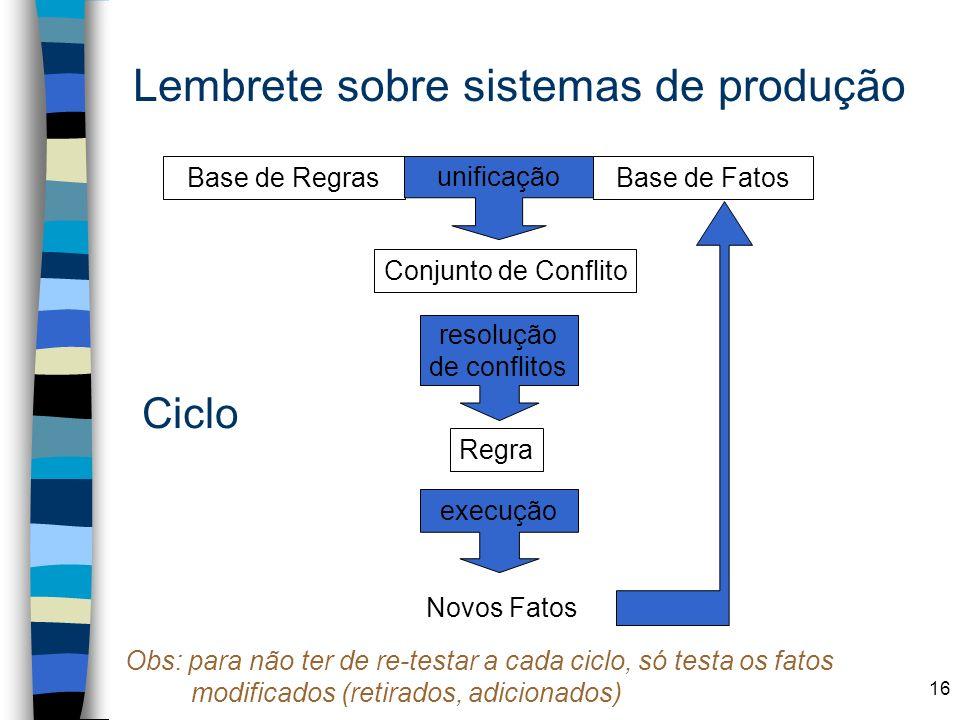 16 Lembrete sobre sistemas de produção Base de FatosBase de Regras unificação Conjunto de Conflito resolução de conflitos Regra Novos Fatos execução C