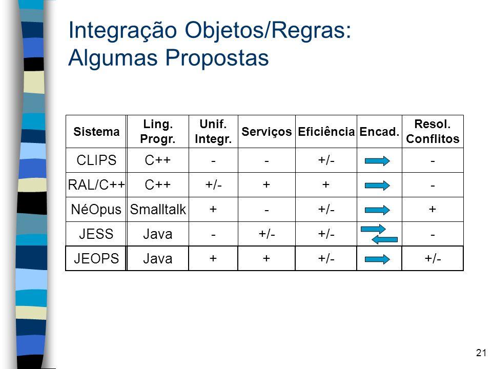 21 Integração Objetos/Regras: Algumas Propostas CLIPS RAL/C++ NéOpus JESS JEOPS Sistema Ling. Progr. C++ Smalltalk Java Unif. Integr. - +/- + - + Serv