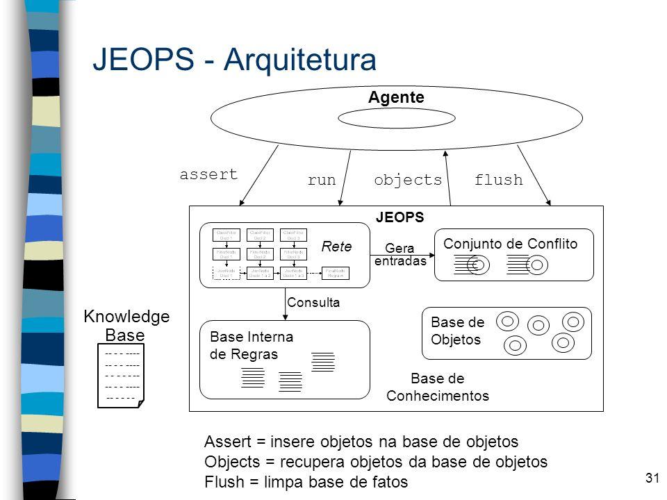 31 JEOPS - Arquitetura Gera entradas Agente Base de Conhecimentos Base de Objetos Rete Base Interna de Regras Conjunto de Conflito Consulta JEOPS flus