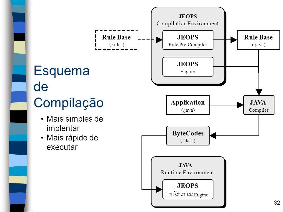 32 Esquema de Compilação JEOPS Compilation Environment JEOPS Compilation Environment JEOPS Engine JEOPS Rule Pre-Compiler Rule Base (.rules) Rule Base