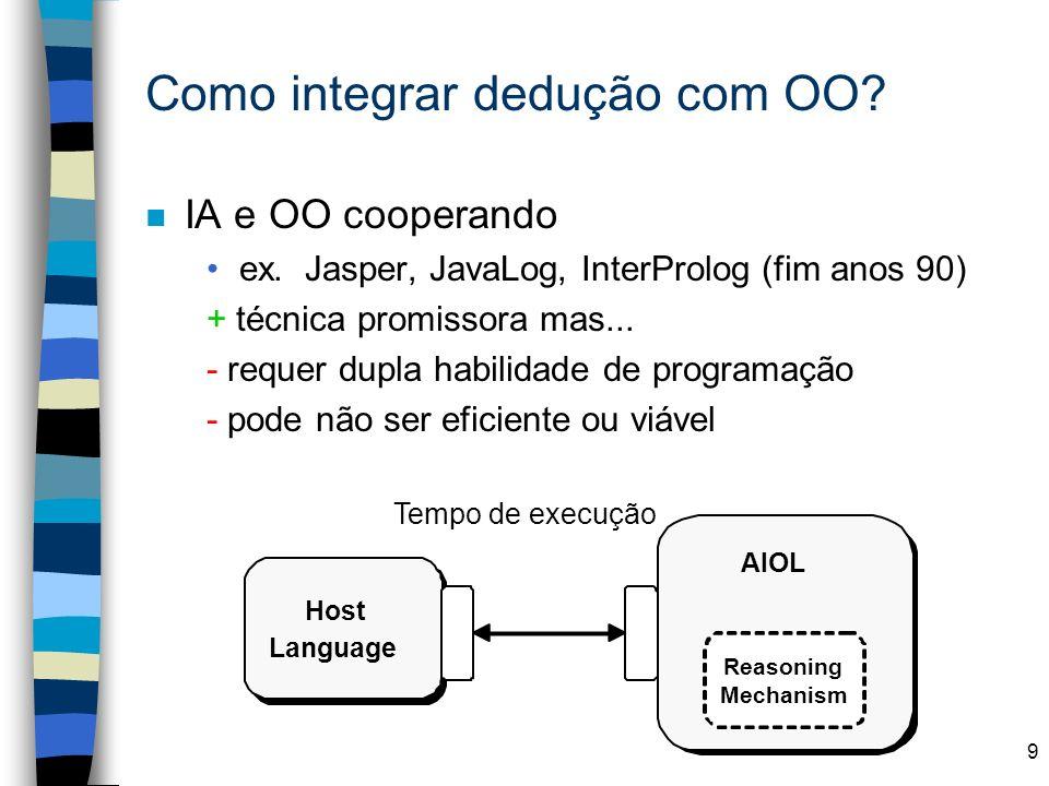 9 Como integrar dedução com OO? n IA e OO cooperando ex. Jasper, JavaLog, InterProlog (fim anos 90) + técnica promissora mas... - requer dupla habilid