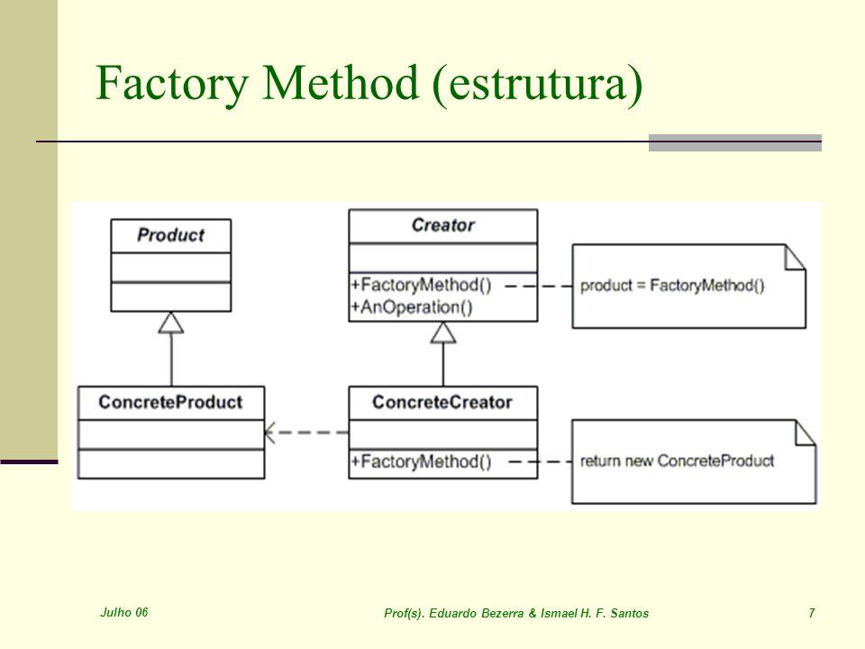 Julho 06 Prof(s). Eduardo Bezerra & Ismael H. F. Santos 7 Factory Method (estrutura)