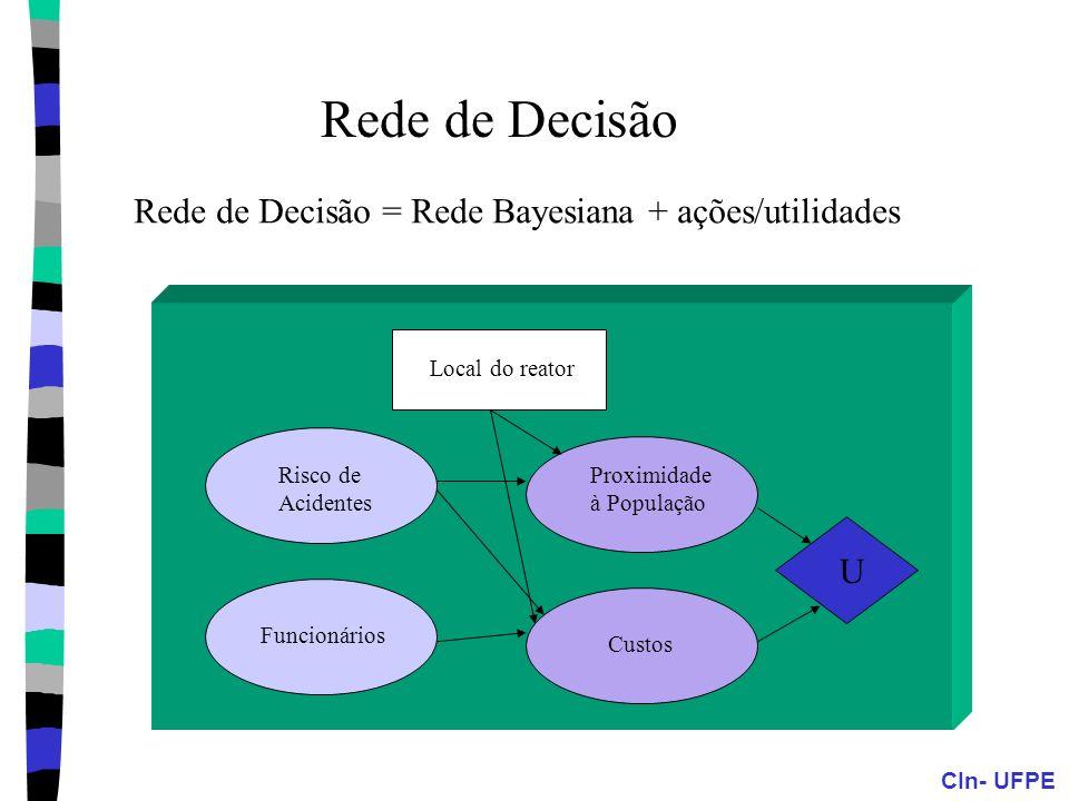 CIn- UFPE Rede de Decisão = Rede Bayesiana + ações/utilidades Local do reator Proximidade à População Custos Funcionários U Risco de Acidentes Rede de