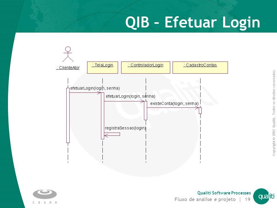 Copyright © 2002 Qualiti. Todos os direitos reservados. Qualiti Software Processes Fluxo de análise e projeto | 18 Passo 3. Distribuir comportamento e