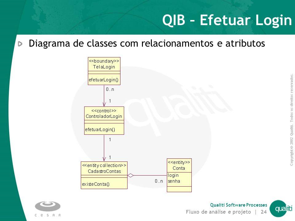 Copyright © 2002 Qualiti. Todos os direitos reservados. Qualiti Software Processes Fluxo de análise e projeto | 23 Passo 5. Descrever atributos e asso