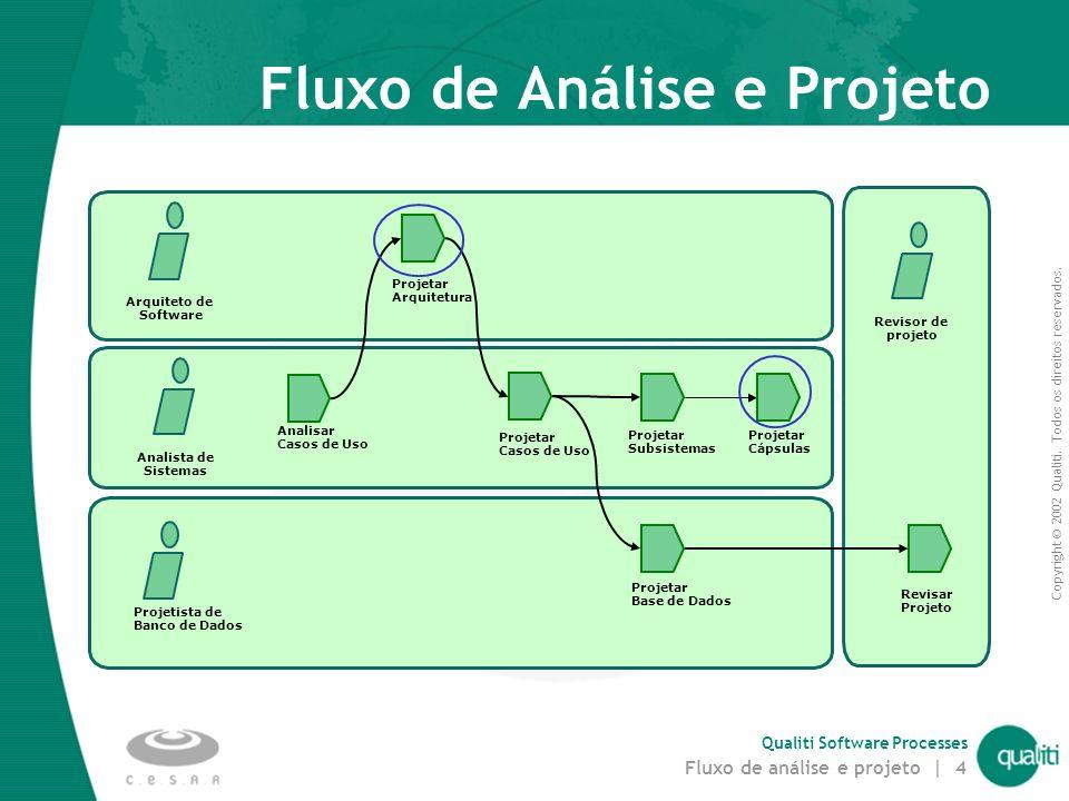 Copyright © 2002 Qualiti. Todos os direitos reservados. Qualiti Software Processes Fluxo de análise e projeto | 3 Visão geral dos artefatos Análise e