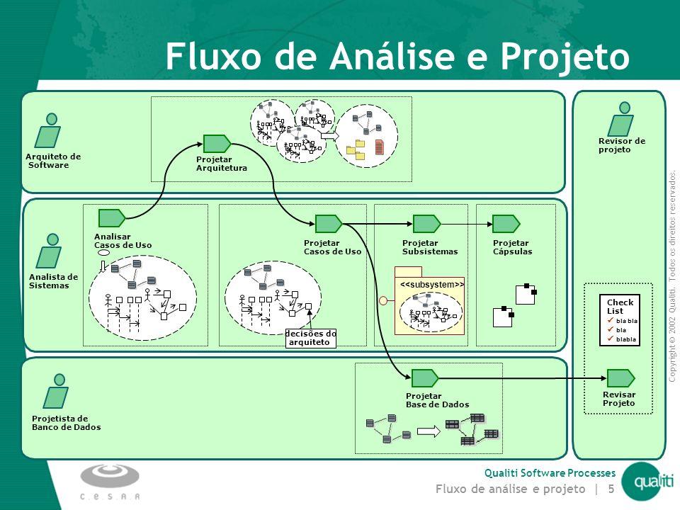 Copyright © 2002 Qualiti. Todos os direitos reservados. Qualiti Software Processes Fluxo de análise e projeto | 4 Analisar Casos de Uso Revisar Projet