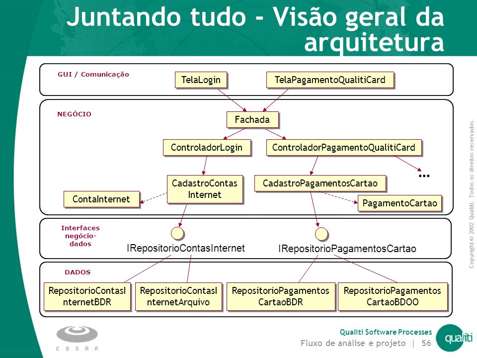 Copyright © 2002 Qualiti. Todos os direitos reservados. Qualiti Software Processes Fluxo de análise e projeto | 55 Estruturação em camadas Separação d